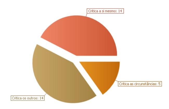 Gráfico do teste QP mostrando índices de crítica