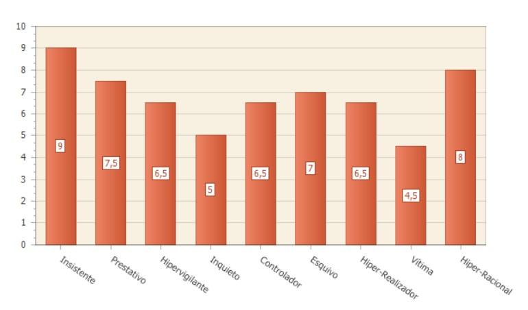 Gráfico de barras representando a influência de meus Sabotadores.